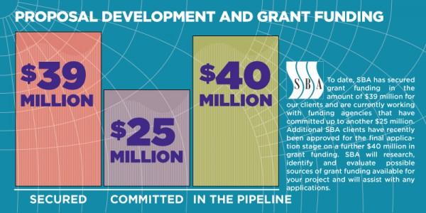 SBA Funding Bar Graph