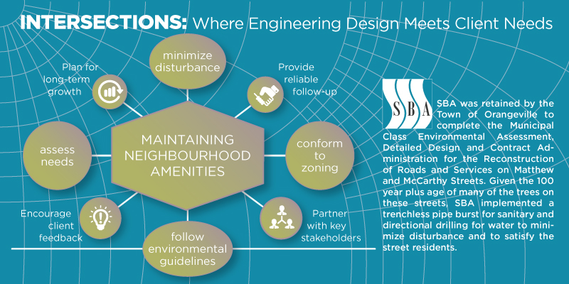 SBA Intersection of Engineering Design